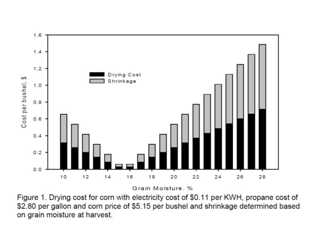 Cost of drying corn chart image