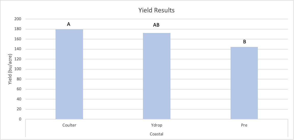Bar graph showing yield benefit of side-dressing compared to a preplant alone nitrogen application